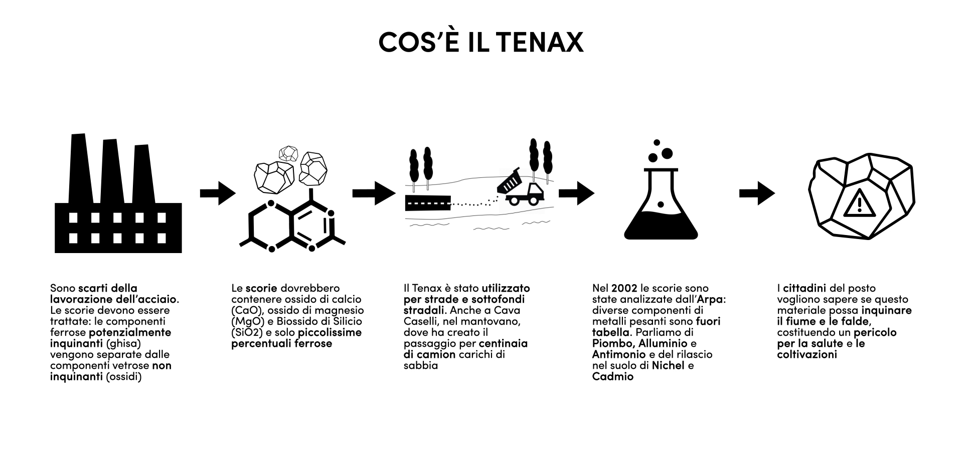 tenax Infografica